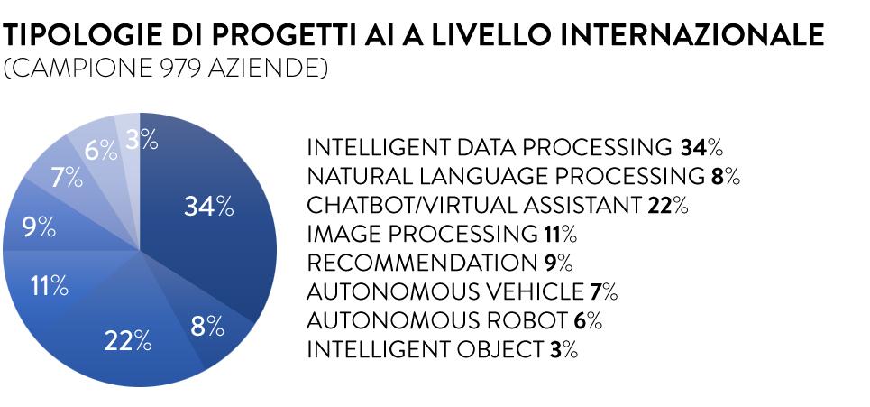 Tipologie progetti AI