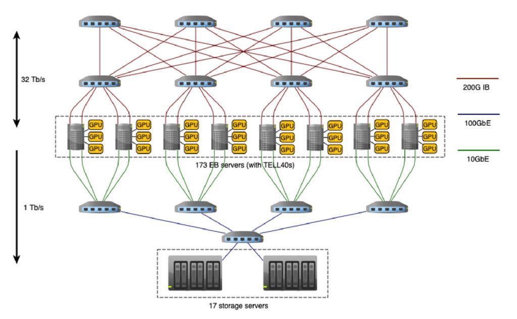 CERN Architecture