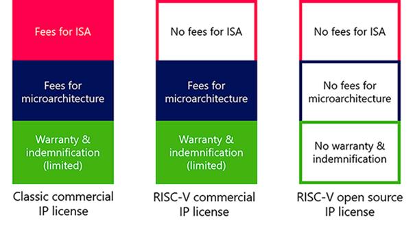 ARM o RISC-V